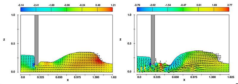 図1. (左)水門の下を通過する流れ。不安定な挙動は見られない。図2. (左)タイムステップを小さくし、粘性なしで計算したときに生じる流れの不安定性