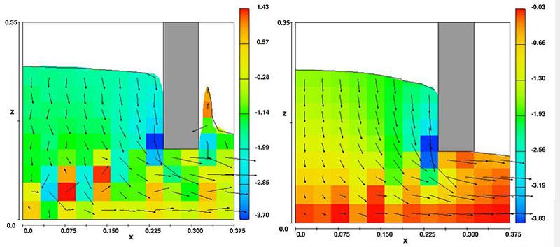 図3.(左) 負のδx2項に起因する局所的に不安定な流れの拡大図。色は、z速度を表す。図4. (右)負のδx2項を補正するためにわずかに粘性を追加した点を除き、図3と同様。