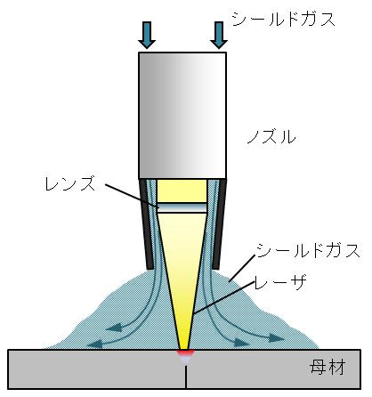 weld_example1